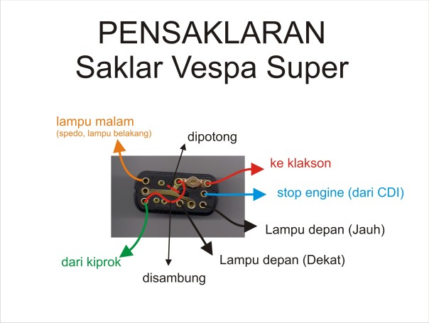 model pensaklaran di vespa super